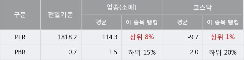 '리노스' 10% 이상 상승, 단기·중기 이평선 정배열로 상승세