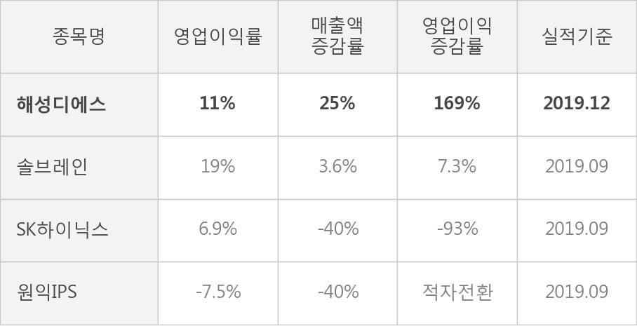 [잠정실적]해성디에스, 작년 4Q 영업이익 117억원, 전년동기比 169%↑... 영업이익률 대폭 개선 (연결)