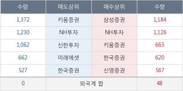 진흥기업2우B