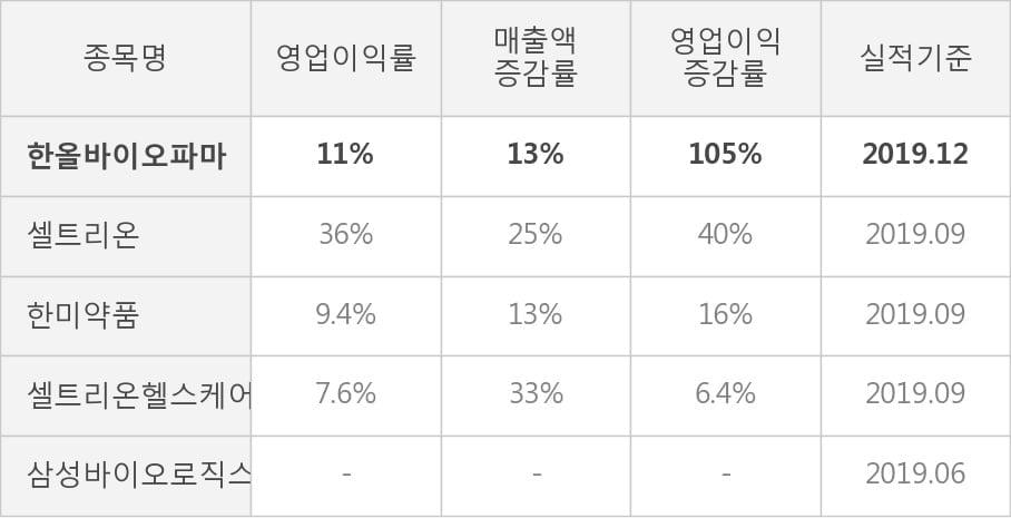 [잠정실적]한올바이오파마, 작년 4Q 매출액 262억(+13%) 영업이익 29.9억(+105%) (연결)