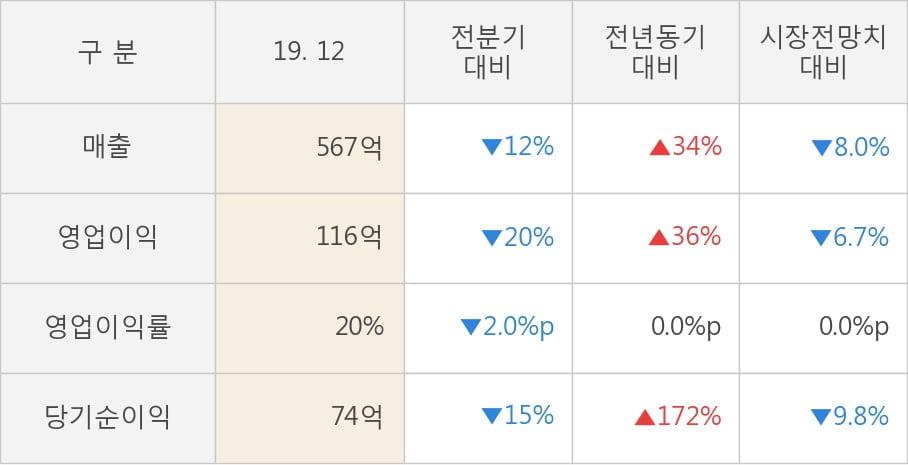 [잠정실적]SKC코오롱PI, 작년 4Q 매출액 567억(+34%) 영업이익 116억(+36%) (개별)
