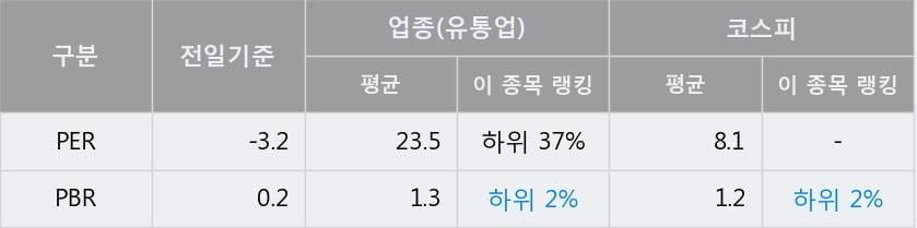 '대구백화점' 5% 이상 상승, 단기·중기 이평선 정배열로 상승세