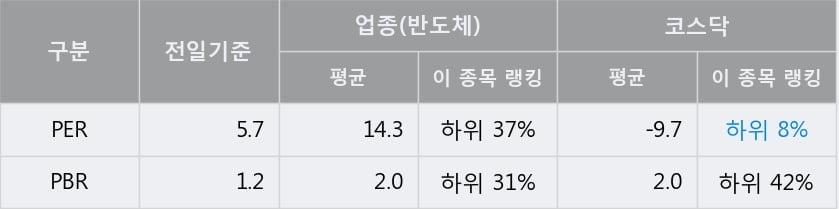 '씨앤지하이테크' 52주 신고가 경신, 전일 종가 기준 PER 5.7배, PBR 1.2배, 저PER