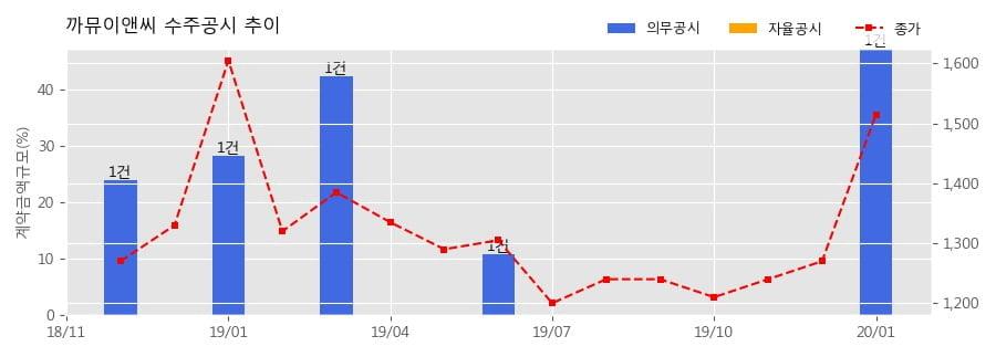 까뮤이앤씨 수주공시 - 양평 창대리 테라스하우스 신축공사 550.1억원 (매출액대비 47.3%)