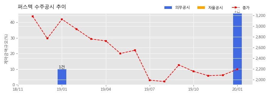 퍼스텍 수주공시 - 대전차유도무기 3차사업 - 구동장치 외 605.5억원 (매출액대비 46.0%)