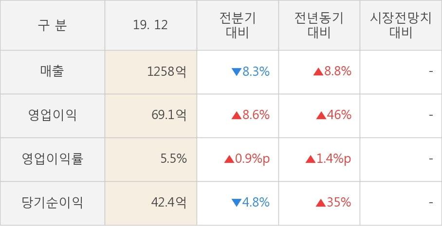 [잠정실적]LS전선아시아, 3년 중 최고 영업이익 기록, 매출액은 직전 대비 -8.3%↓ (연결)