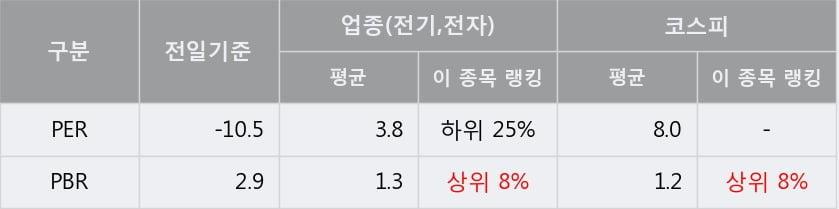 '유양디앤유' 5% 이상 상승, 주가 상승 흐름, 단기 이평선 정배열, 중기 이평선 역배열