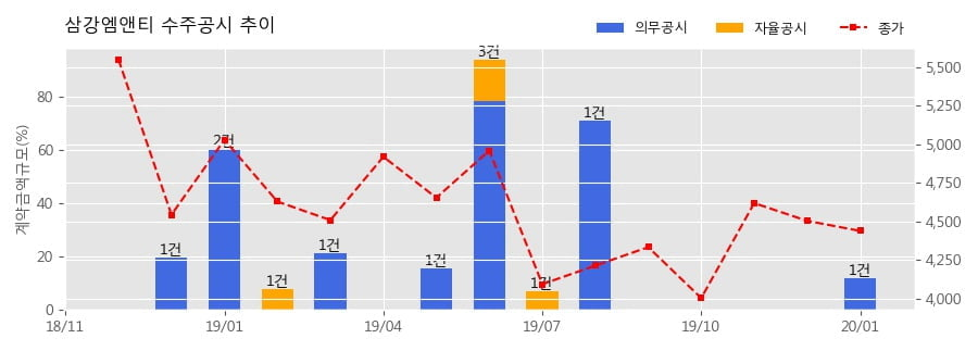 삼강엠앤티 수주공시 - 해상풍력 발전기 하부구조물 제작(Pin-Pile제작) 168.9억원 (매출액대비 11.73%)