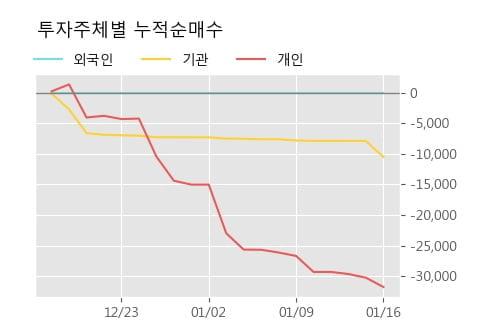 '금강철강' 10% 이상 상승, 단기·중기 이평선 정배열로 상승세