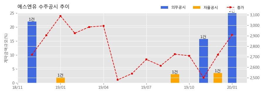 에스엔유 수주공시 - 증착장비 수주 104.1억원 (매출액대비 12.60%)