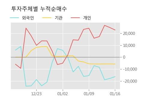 '셀리드' 10% 이상 상승, 주가 상승세, 단기 이평선 역배열 구간