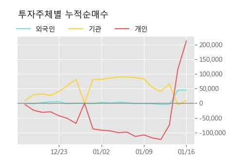 '리메드' 10% 이상 상승, 주가 상승 흐름, 단기 이평선 정배열, 중기 이평선 역배열