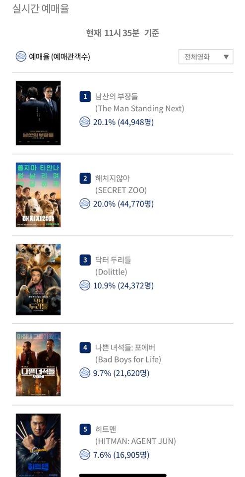 '남산의 부장들', 예매율 1위…설 연휴 흥행 정조준 완료
