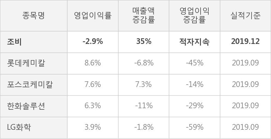 [잠정실적]조비, 작년 4Q 매출액 87.1억(+35%) 영업이익 -2.5억(적자지속) (개별)