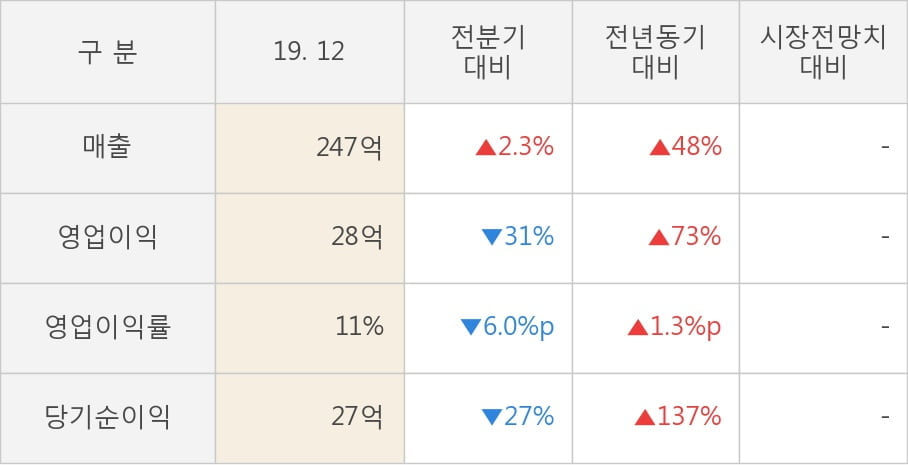 [잠정실적]에스앤에스텍, 3년 중 최고 매출 달성, 영업이익은 직전 대비 -31%↓ (개별)