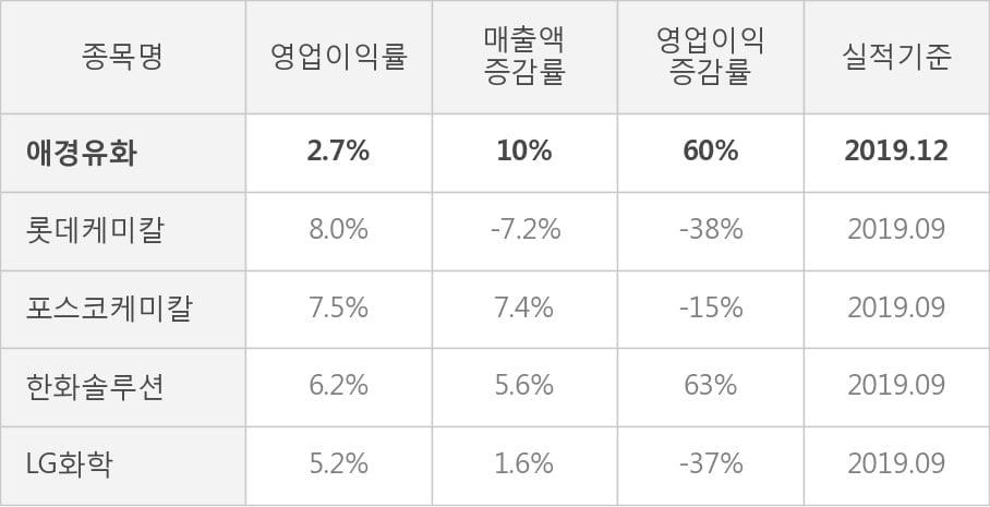 [잠정실적]애경유화, 작년 4Q 매출액 2266억(+10%) 영업이익 60.3억(+60%) (연결)