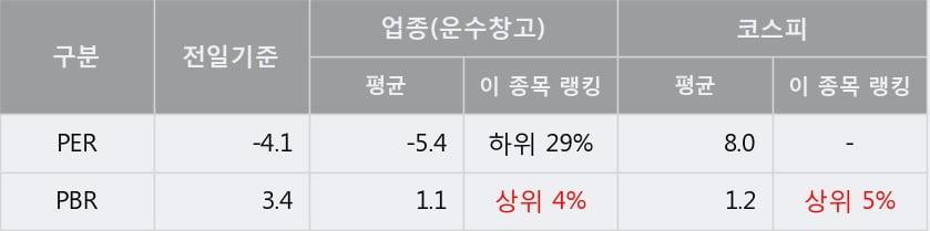 '에어부산' 10% 이상 상승, 주가 20일 이평선 상회, 단기·중기 이평선 역배열