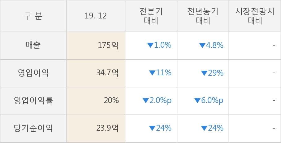 [잠정실적]KCI, 작년 4Q 영업이익 34.7억원, 전년동기比 -29%↓... 영업이익률 대폭 하락 (개별)