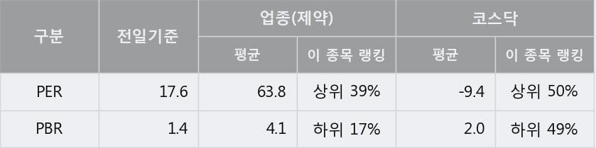 '고려제약' 10% 이상 상승, 단기·중기 이평선 정배열로 상승세