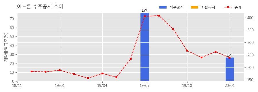 이트론 수주공시 - KASS 국내개발 지상설비 장비제작 및 구축 22.4억원 (매출액대비 26.44%)