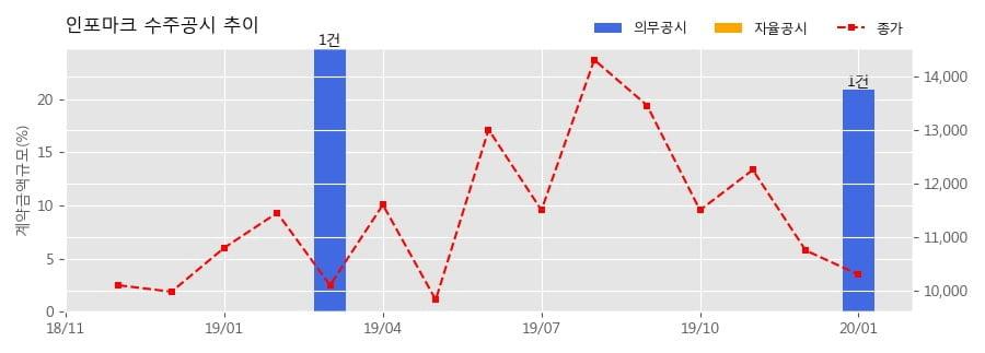 인포마크 수주공시 - 신규 AI스피커 물품공급 계약 247.5억원 (매출액대비 20.89%)