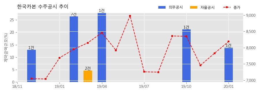 한국카본 수주공시 - LNG 수송선 화물창용 초저온 보냉자재 공급계약 316.4억원 (매출액대비 13.95%)