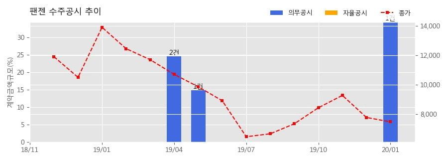 팬젠 수주공시 - 위수탁생산 계약 19.6억원 (매출액대비 34.45%)