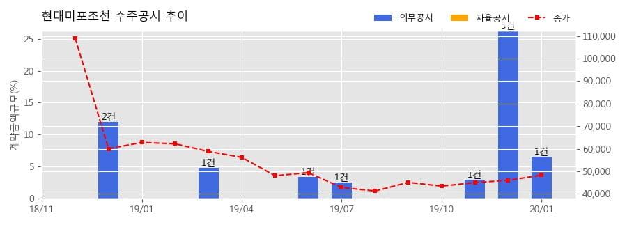 현대미포조선 수주공시 - 석유화학제품운반선 4척 수주 1,574억원 (매출액대비 6.55%)