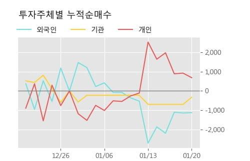 '롯데지주우' 5% 이상 상승, 단기·중기 이평선 정배열로 상승세