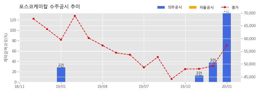 포스코케미칼 수주공시 - 양극재 중장기 단가 및 공급 계약 1.85조 (매출액대비 134.0%)