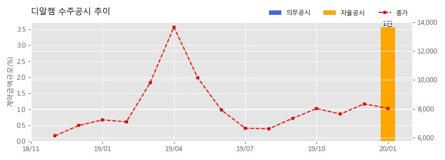 디알젬 수주공시 - TOPAZ (모바일 엑스레이 장비) 공급계약 20.1억원 (매출액대비 3.56%)