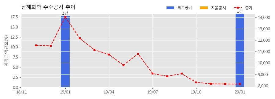남해화학 수주공시 - '20년 무기질 비료 구매납품 계약 2,276.9억원 (매출액대비 18.32%)