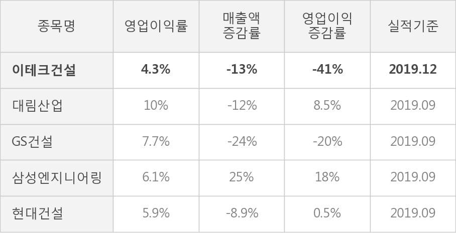 [잠정실적]이테크건설, 작년 4Q 매출액 4090억(-13%) 영업이익 175억(-41%) (연결)
