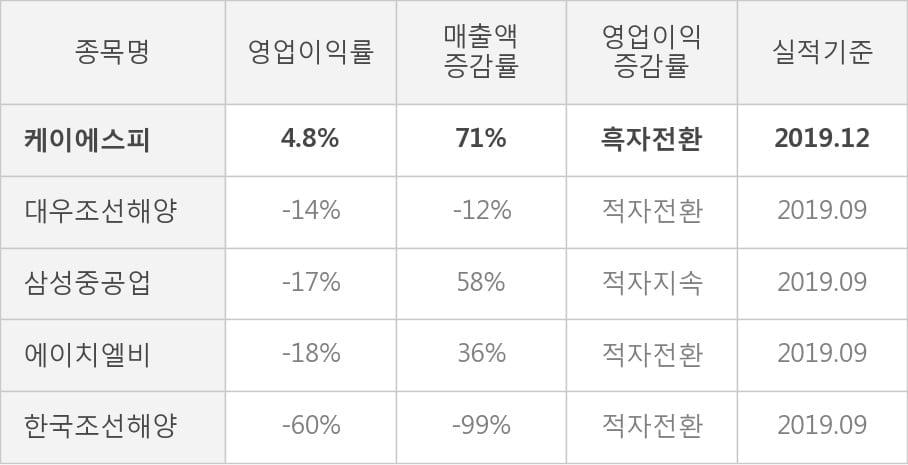 [잠정실적]케이에스피, 3년 중 최고 매출 달성, 영업이익은 직전 대비 15%↑ (개별)