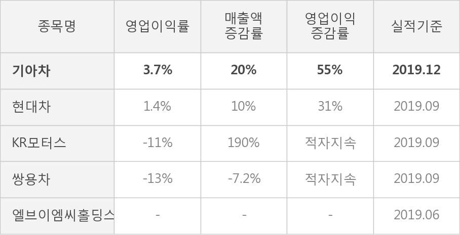 [잠정실적]기아차, 3년 중 최고 매출 달성, 영업이익은 직전 대비 103%↑ (연결)