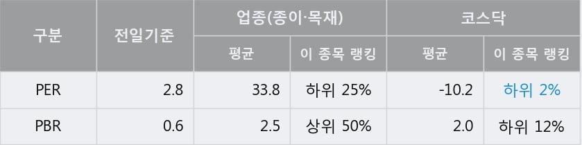 '대양제지' 10% 이상 상승, 전일 종가 기준 PER 2.8배, PBR 0.6배, 저PER