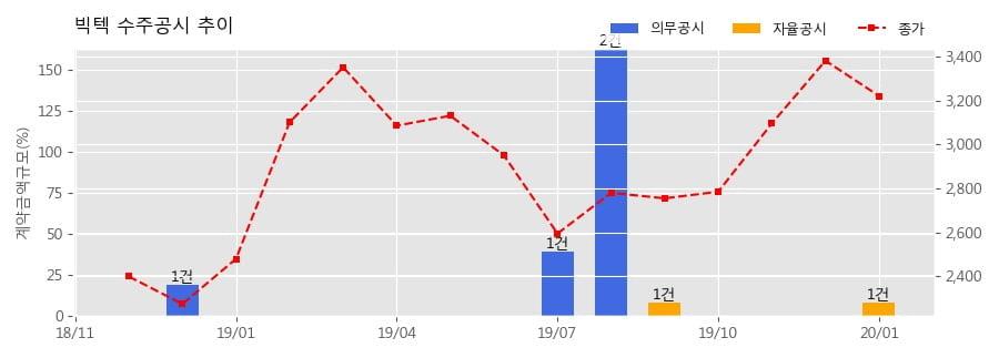 빅텍 수주공시 - KDX-lll 선도함 전자전 방향탐지장치 39.9억원 (매출액대비 8.17%)