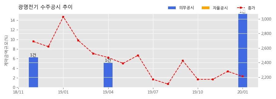 광명전기 수주공시 - 양주옥정 지식산업센터 신축공사 176억원 (매출액대비 15.42%)