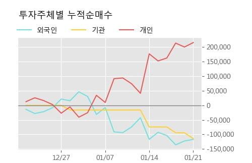 '녹십자엠에스' 10% 이상 상승, 주가 20일 이평선 상회, 단기·중기 이평선 역배열