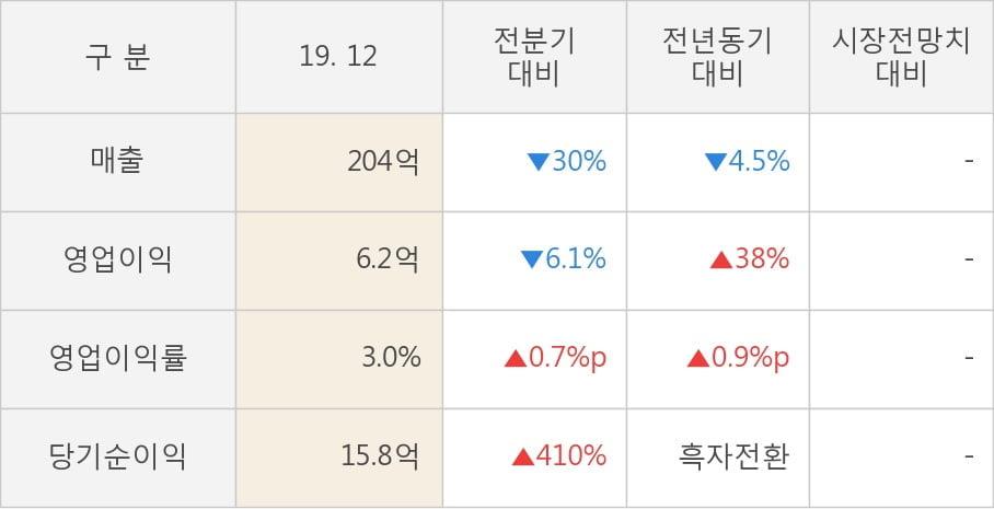 [잠정실적]신라에스지, 작년 4Q 매출액 204억(-4.5%) 영업이익 6.2억(+38%) (연결)