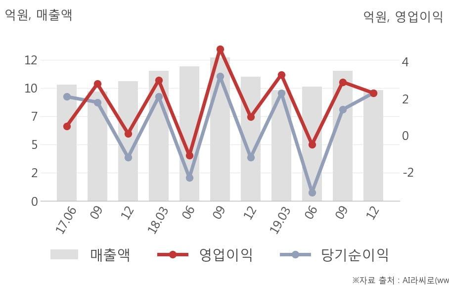 [잠정실적]신라섬유, 작년 4Q 매출액 9.8억(-11%) 영업이익 2.3억(+130%) (개별)