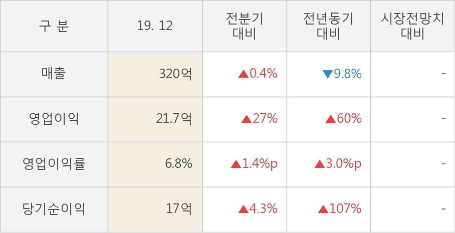 [잠정실적]케이엠, 작년 4Q 매출액 320억(-9.8%) 영업이익 21.7억(+60%) (연결)
