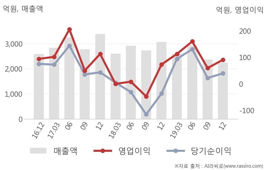 [잠정실적]대한제강, 3년 중 최저 매출 기록, 영업이익은 직전 대비 52%↑ (연결)