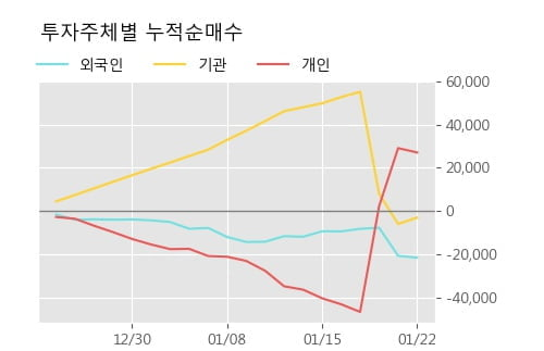 '우진아이엔에스' 5% 이상 상승, 단기·중기 이평선 정배열로 상승세