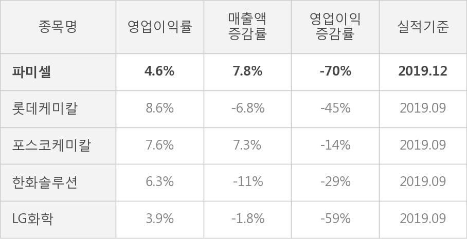 [잠정실적]파미셀, 3년 중 최고 매출 달성, 영업이익은 흑자전환 (개별)