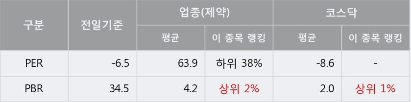 '녹십자엠에스' 상한가↑ 도달, 주가 상승 중, 단기간 골든크로스 형성