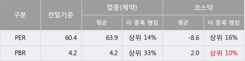 '제일바이오' 15% 이상 상승, 단기·중기 이평선 정배열로 상승세