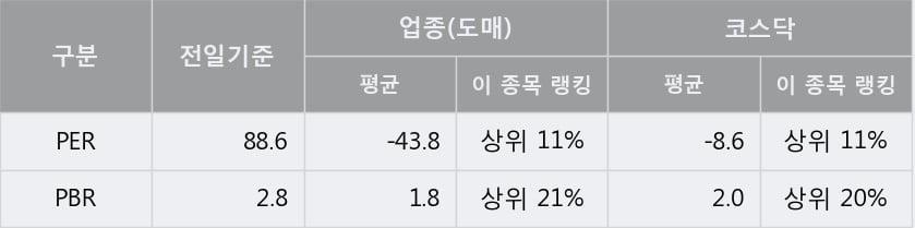 '이글벳' 15% 이상 상승, 단기·중기 이평선 정배열로 상승세