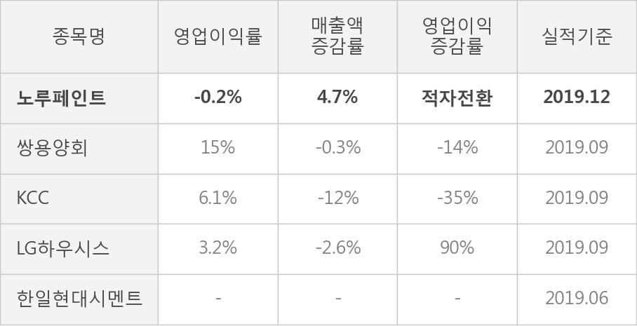[잠정실적]노루페인트, 3년 중 가장 낮은 영업이익, 매출액은 직전 대비 -5.2%↓ (연결)
