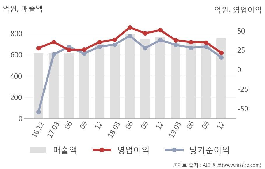 [잠정실적]포스코엠텍, 3년 중 가장 낮은 영업이익, 매출액은 직전 대비 5.4%↑ (개별)
